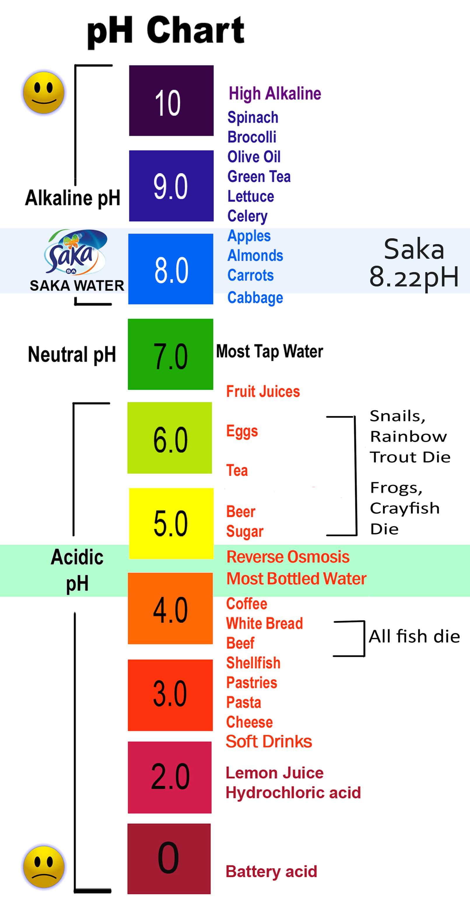 PH Chart Mymelakas Blog